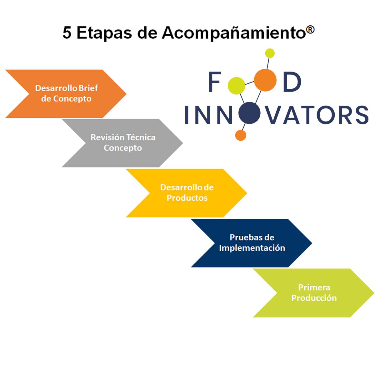 5 etapapas Food Innovators photo